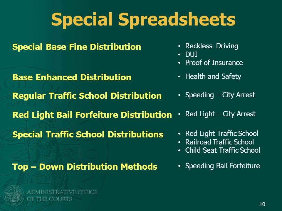 Special Spreadsheets 10 Special Base Fine Distribution Reckless Driving DUI Proof of Insurance Base Enhanced Distribution Health and Safety Regular Traffic School Distribution Speeding – City Arrest Red Light Bail Forfeiture Distribution Red Light – City Arrest Special Traffic School Distributions Red Light Traffic School Railroad Traffic School Child Seat Traffic School Top – Down Distribution Methods Speeding Bail Forfeiture