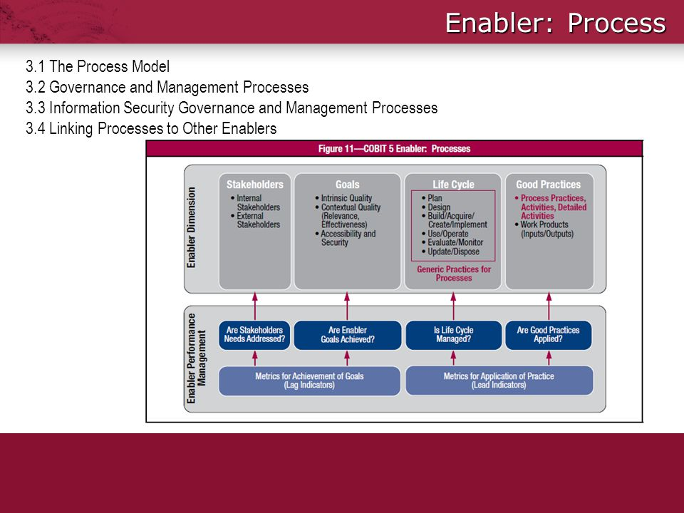 Enabler: Process 3.1 The Process Model 3.2 Governance and Management Processes 3.3 Information Security Governance and Management Processes 3.4 Linkin