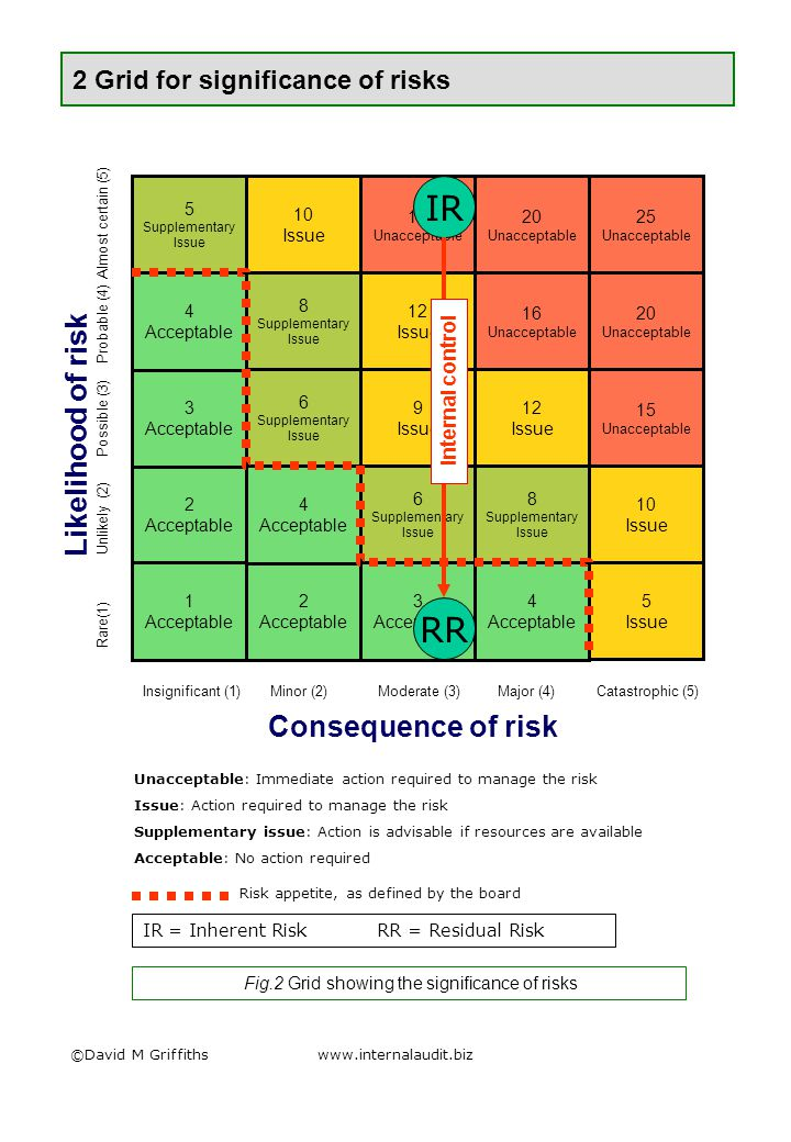 2 Grid for significance of risks ©David M Griffithswww.internalaudit.biz Unacceptable: Immediate action required to manage the risk Issue: Action required to manage the risk Supplementary issue: Action is advisable if resources are available Acceptable: No action required Rare(1) Unlikely (2) Possible (3) Probable (4) Almost certain (5) 2 Acceptable Insignificant (1) Minor (2) Moderate (3) Major (4) Catastrophic (5) Likelihood of risk Consequence of risk 16 Unacceptable 3 Acceptable 2 Acceptable 1 Acceptable 5 Issue 3 Acceptable 5 Supplementary Issue 4 Acceptable 4 Acceptable 4 Acceptable 6 Supplementary Issue 6 Supplementary Issue 9 Issue 12 Issue 8 Supplementary Issue 8 Supplementary Issue 12 Issue 10 Issue 10 Issue 15 Unacceptable 20 Unacceptable 15 Unacceptable 20 Unacceptable 25 Unacceptable Risk appetite, as defined by the board IR RR IR = Inherent Risk RR = Residual Risk Internal control Fig.2 Grid showing the significance of risks