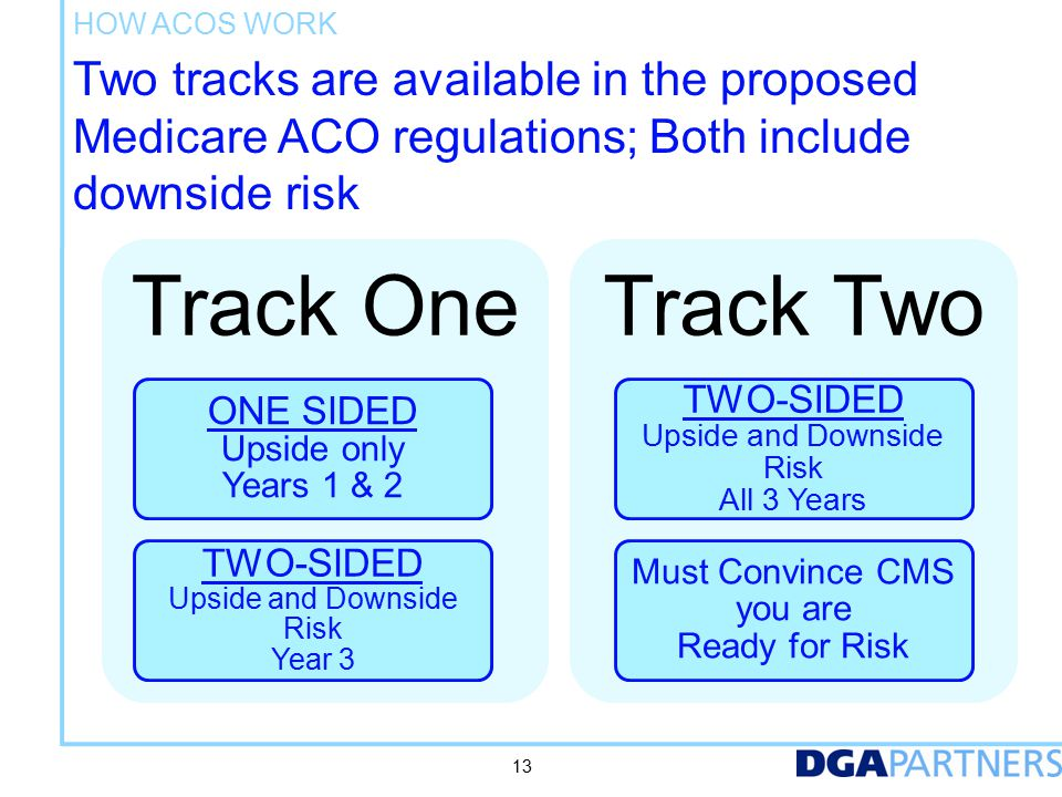 Two tracks are available in the proposed Medicare ACO regulations; Both include downside risk Track One ONE SIDED Upside only Years 1 & 2 TWO-SIDED Upside and Downside Risk Year 3 Track Two TWO-SIDED Upside and Downside Risk All 3 Years Must Convince CMS you are Ready for Risk HOW ACOS WORK 13