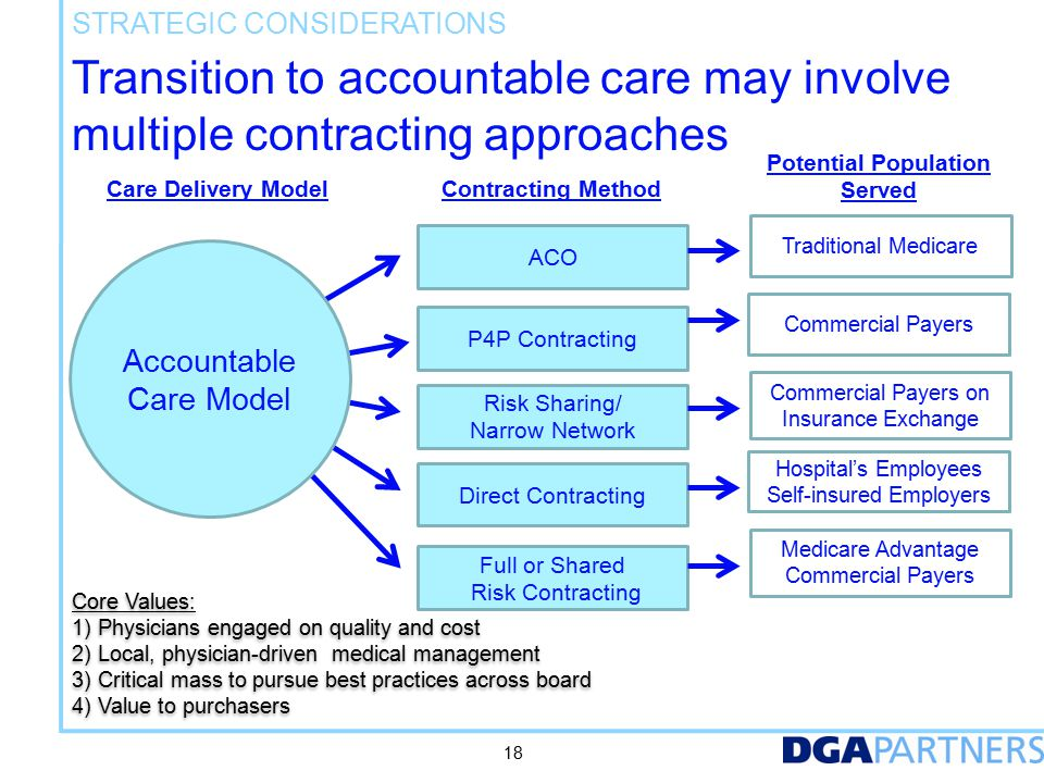 Transition to accountable care may involve multiple contracting approaches Care Delivery ModelContracting Method Potential Population Served ACO Risk Sharing/ Narrow Network Full or Shared Risk Contracting Traditional Medicare Commercial Payers on Insurance Exchange Medicare Advantage Commercial Payers Core Values: 1) Physicians engaged on quality and cost 2) Local, physician-driven medical management 3) Critical mass to pursue best practices across board 4)Value to purchasers Core Values: 1) Physicians engaged on quality and cost 2) Local, physician-driven medical management 3) Critical mass to pursue best practices across board 4)Value to purchasers P4P Contracting Hospital's Employees Self-insured Employers Direct Contracting Accountable Care Model Commercial Payers 18 STRATEGIC CONSIDERATIONS