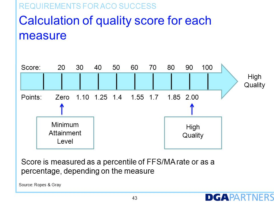 Calculation of quality score for each measure REQUIREMENTS FOR ACO SUCCESS 43 Score: Points: 203030404050506060707080809090100 Zero1.101.251.41.551.71.852.00 High Quality Minimum Attainment Level High Quality Score is measured as a percentile of FFS/MA rate or as a percentage, depending on the measure Source: Ropes & Gray