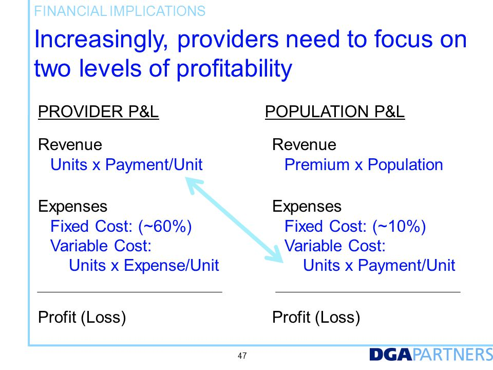 Increasingly, providers need to focus on two levels of profitability FINANCIAL IMPLICATIONS 47 Revenue Units x Payment/Unit PROVIDER P&LPOPULATION P&L Revenue Premium x Population Expenses Fixed Cost: (~60%) Variable Cost: Units x Expense/Unit Expenses Fixed Cost: (~10%) Variable Cost: Units x Payment/Unit Profit (Loss)