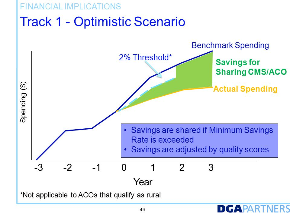 Track 1 - Optimistic Scenario FINANCIAL IMPLICATIONS -3-2-10123 Year Benchmark Spending 2% Threshold* Actual Spending Savings for Sharing CMS/ACO 49 Savings are shared if Minimum Savings Rate is exceeded Savings are adjusted by quality scores Spending ($) *Not applicable to ACOs that qualify as rural