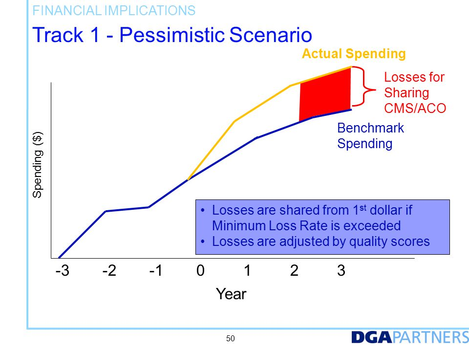 Track 1 - Pessimistic Scenario FINANCIAL IMPLICATIONS -3-2-10123 Year Benchmark Spending Actual Spending Losses for Sharing CMS/ACO 50 Losses are shared from 1 st dollar if Minimum Loss Rate is exceeded Losses are adjusted by quality scores Spending ($)