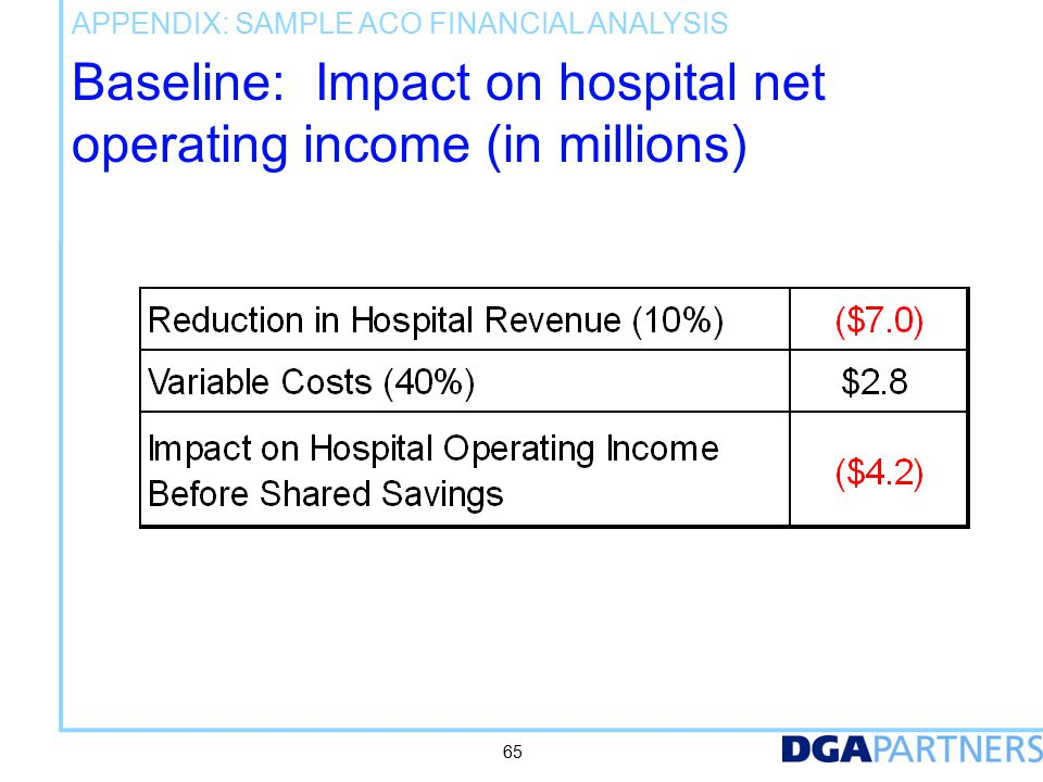 Baseline: Impact on hospital net operating income (in millions) 65 APPENDIX: SAMPLE ACO FINANCIAL ANALYSIS