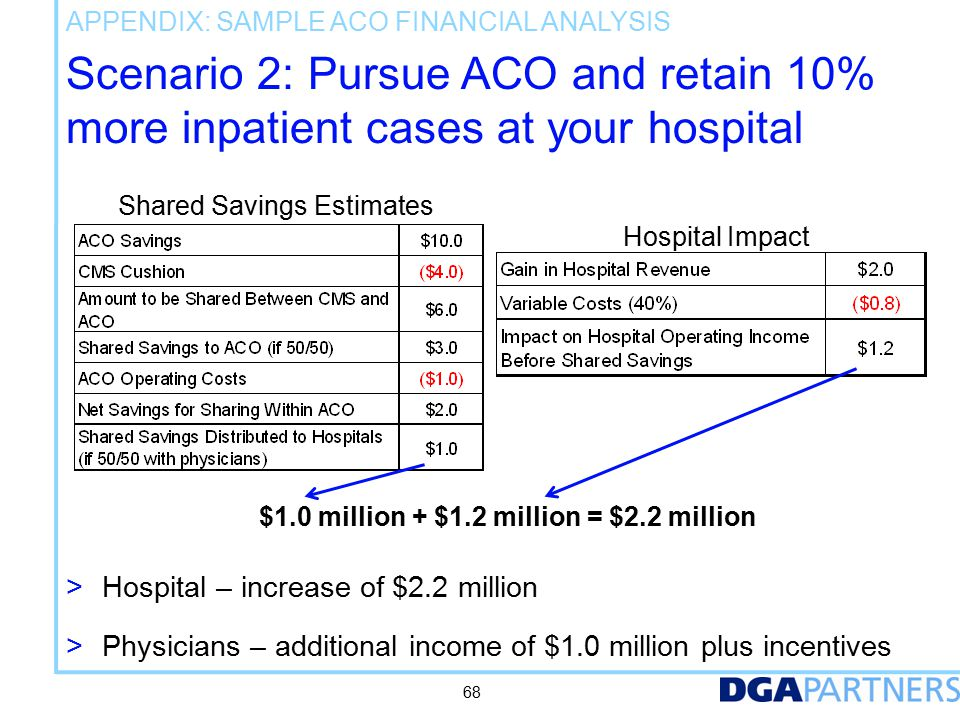 Scenario 2: Pursue ACO and retain 10% more inpatient cases at your hospital $1.0 million + $1.2 million = $2.2 million Hospital Impact Shared Savings Estimates 68 > Hospital – increase of $2.2 million > Physicians – additional income of $1.0 million plus incentives APPENDIX: SAMPLE ACO FINANCIAL ANALYSIS