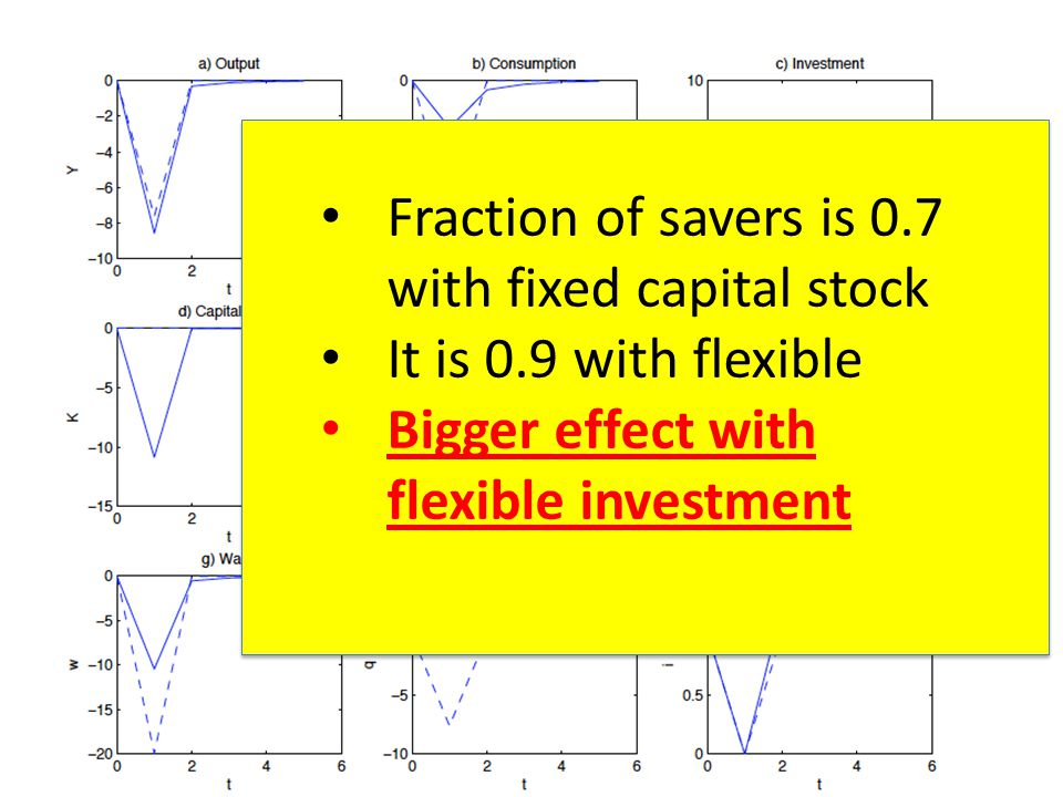 Fraction of savers is 0.7 with fixed capital stock It is 0.9 with flexible Bigger effect with flexible investment