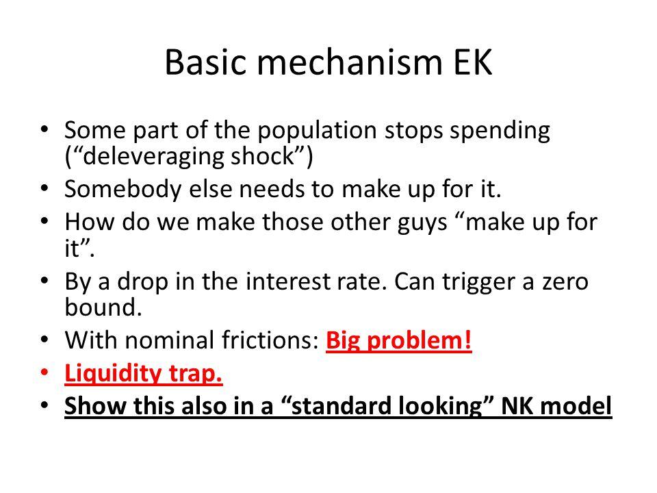 Basic mechanism EK Some part of the population stops spending ( deleveraging shock ) Somebody else needs to make up for it.