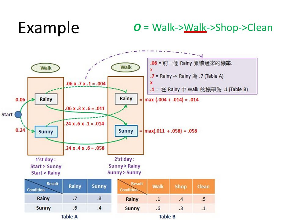 Example O = Walk->Walk->Shop->Clean