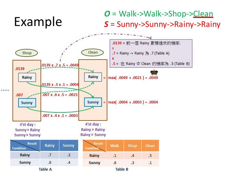 Example O = Walk->Walk->Shop->Clean S = Sunny->Sunny->Rainy->Rainy