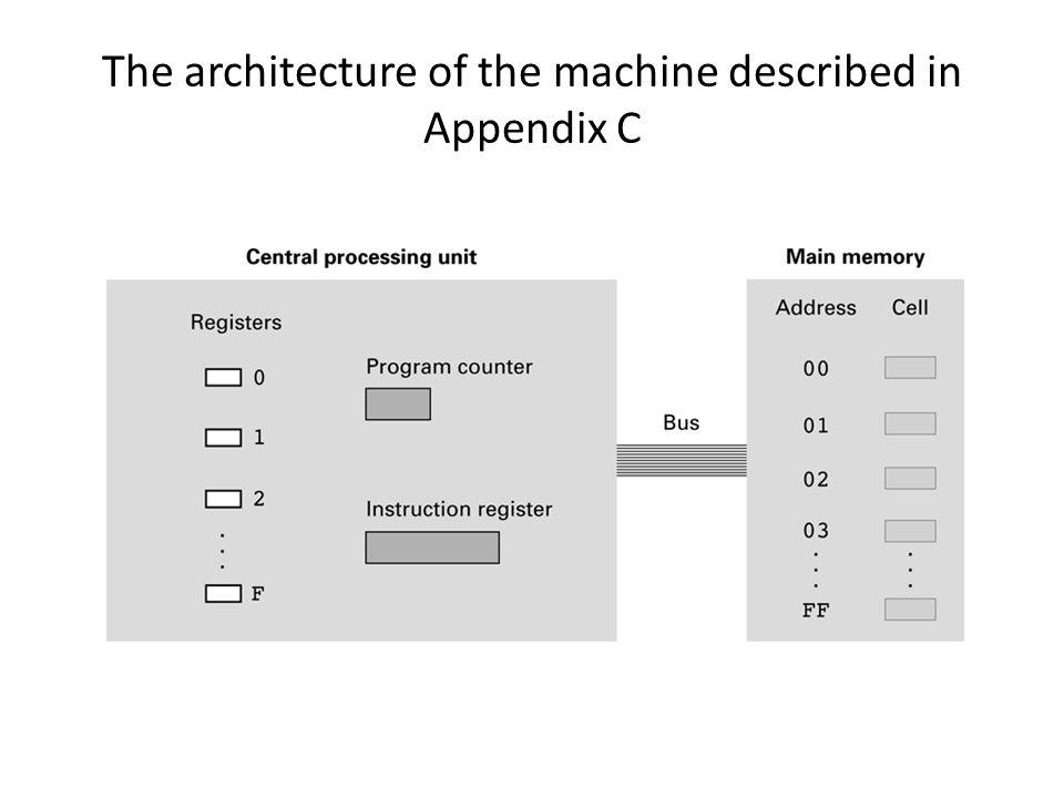 The architecture of the machine described in Appendix C