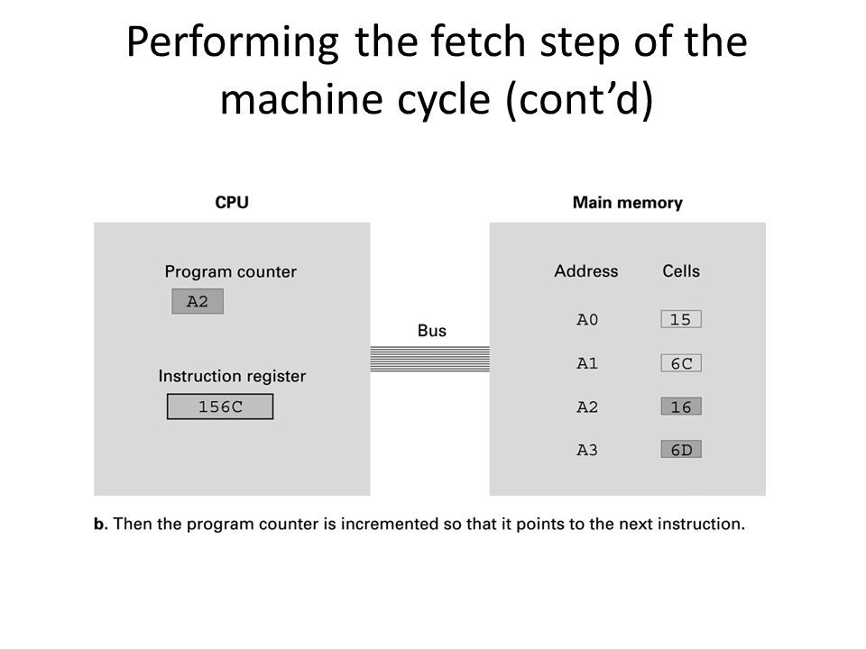 Performing the fetch step of the machine cycle (cont'd)