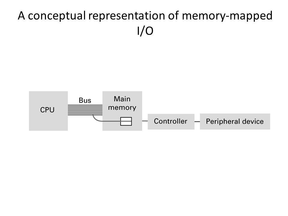 A conceptual representation of memory-mapped I/O