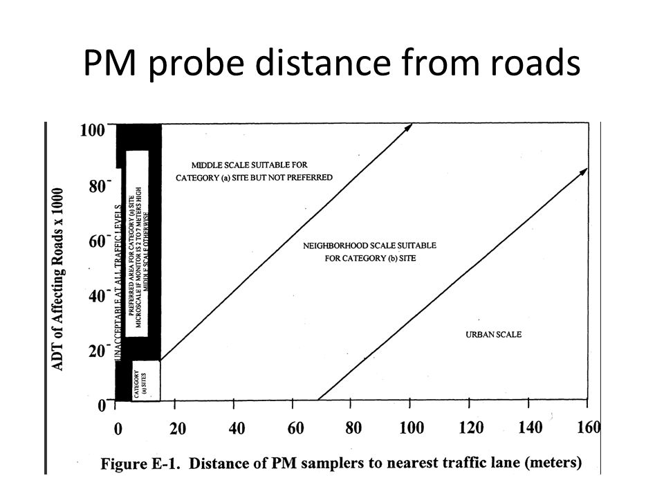 PM probe distance from roads
