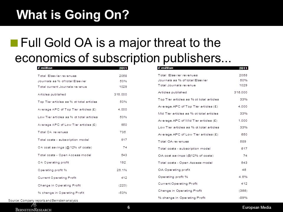 European Media66  Full Gold OA is a major threat to the economics of subscription publishers... What is Going On? Source: Company reports and Bernste