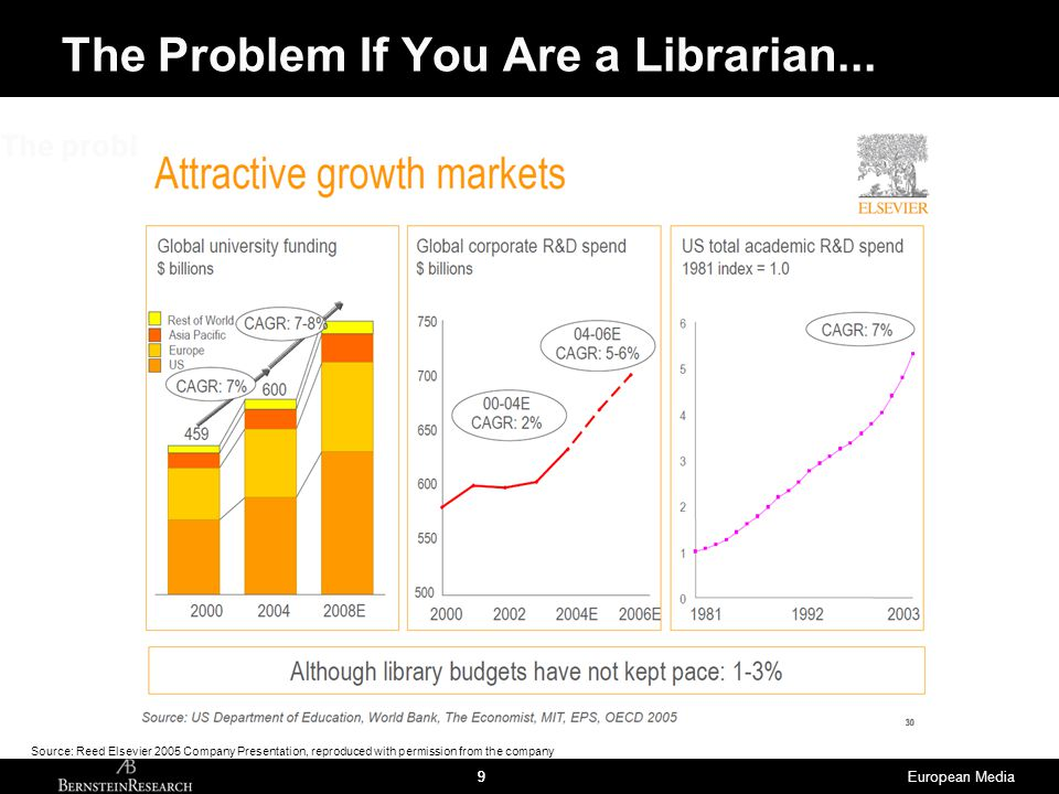 European Media99 The problem if you are a librarian... The Problem If You Are a Librarian... Source: Reed Elsevier 2005 Company Presentation, reproduc