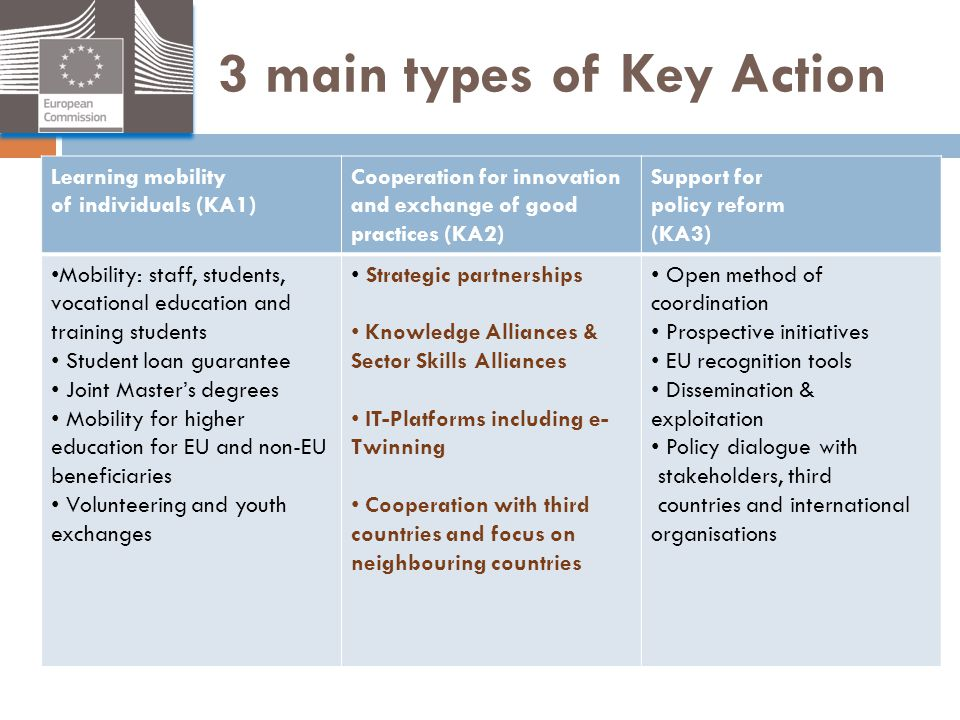 3 main types of Key Action Learning mobility of individuals (KA1) Cooperation for innovation and exchange of good practices (KA2) Support for policy r