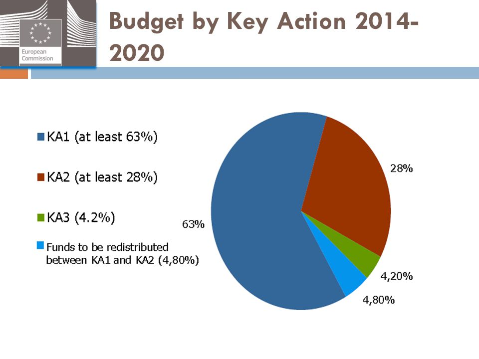 Budget by Key Action 2014- 2020