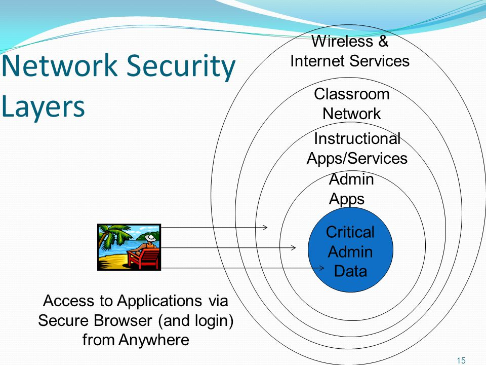 Network Security Layers 15 Critical Admin Data Admin Apps Instructional Apps/Services Classroom Network Wireless & Internet Services Access to Applications via Secure Browser (and login) from Anywhere