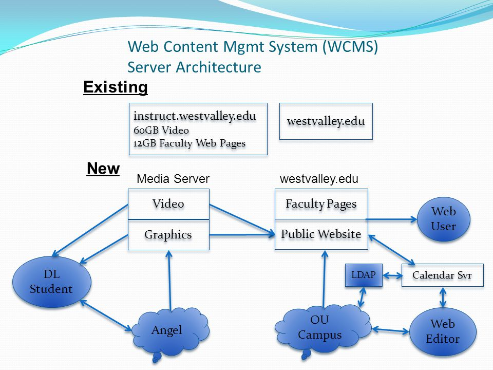 Web Content Mgmt System (WCMS) Server Architecture instruct.westvalley.edu 60GB Video 12GB Faculty Web Pages instruct.westvalley.edu 60GB Video 12GB Faculty Web Pages westvalley.edu Video Graphics Public Website Angel OU Campus Faculty Pages New Existing DL Student Web User Web Editor Media Serverwestvalley.edu Calendar Svr LDAP
