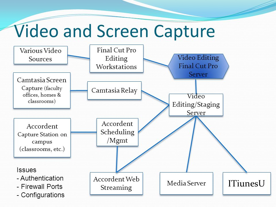 Video and Screen Capture Accordent Capture Station on campus (classrooms, etc.) Camtasia Screen Capture (faculty offices, homes & classrooms) Video Editing/Staging Server Accordent Scheduling /Mgmt Camtasia Relay Issues - Authentication - Firewall Ports - Configurations Accordent Web Streaming Media Server Video Editing Final Cut Pro Server ITiunesU Final Cut Pro Editing Workstations Final Cut Pro Editing Workstations Various Video Sources