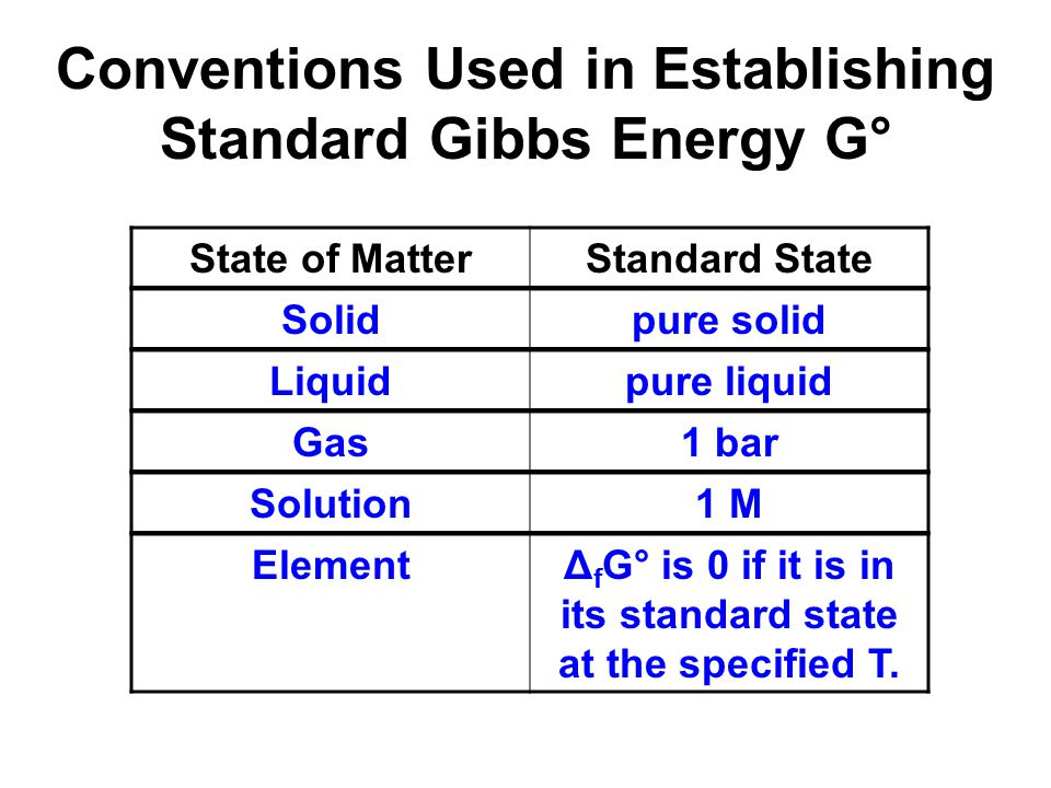 Conventions Used in Establishing Standard Gibbs Energy G° State of MatterStandard State ElementΔ f G° is 0 if it is in its standard state at the speci