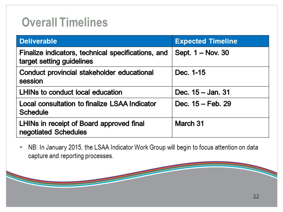 Overall Timelines 22 DeliverableExpected Timeline  NB: In January 2015, the LSAA Indicator Work Group will begin to focus attention on data capture and reporting processes.