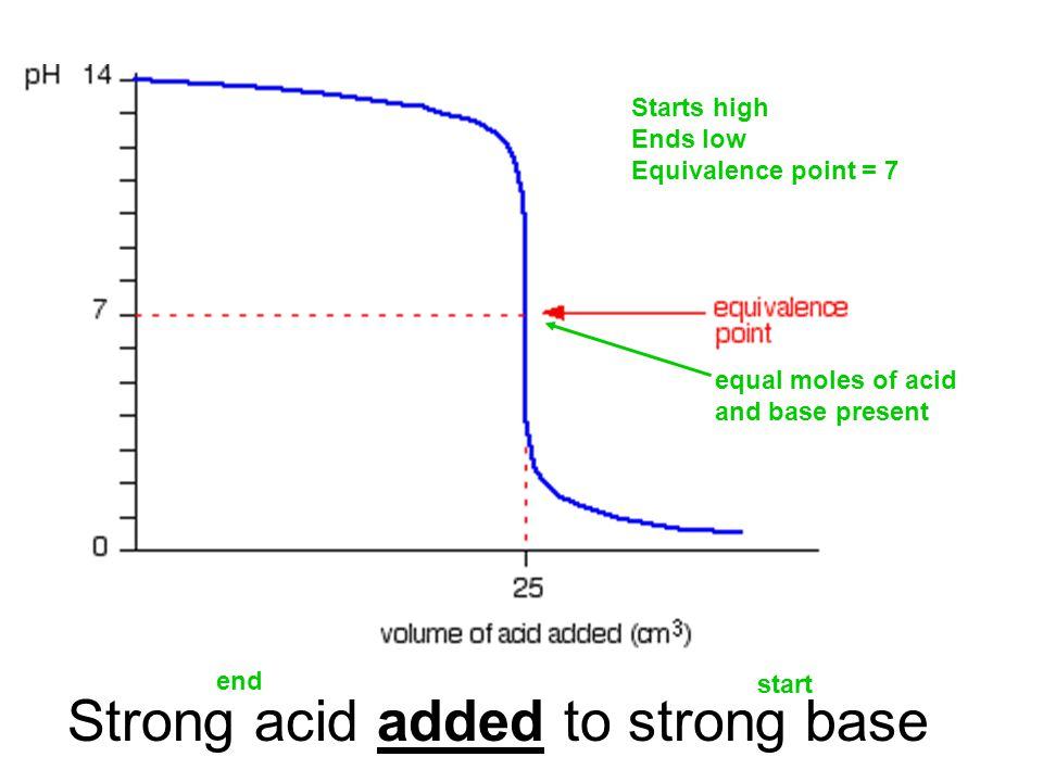 Strong acid added to strong base equal moles of acid and base present Starts high Ends low Equivalence point = 7 start end