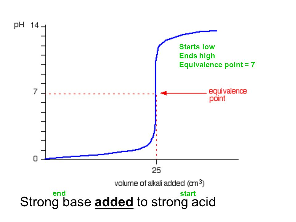 Strong base added to strong acid Starts low Ends high Equivalence point = 7 start end