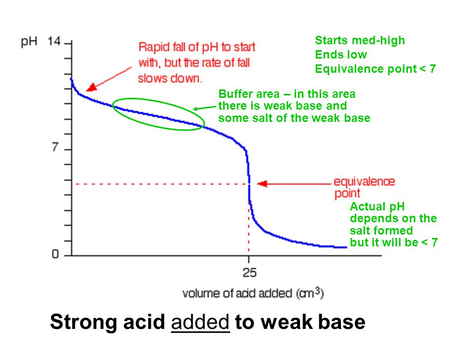 Strong acid added to weak base Buffer area – in this area there is weak base and some salt of the weak base Actual pH depends on the salt formed but it will be < 7 Starts med-high Ends low Equivalence point < 7