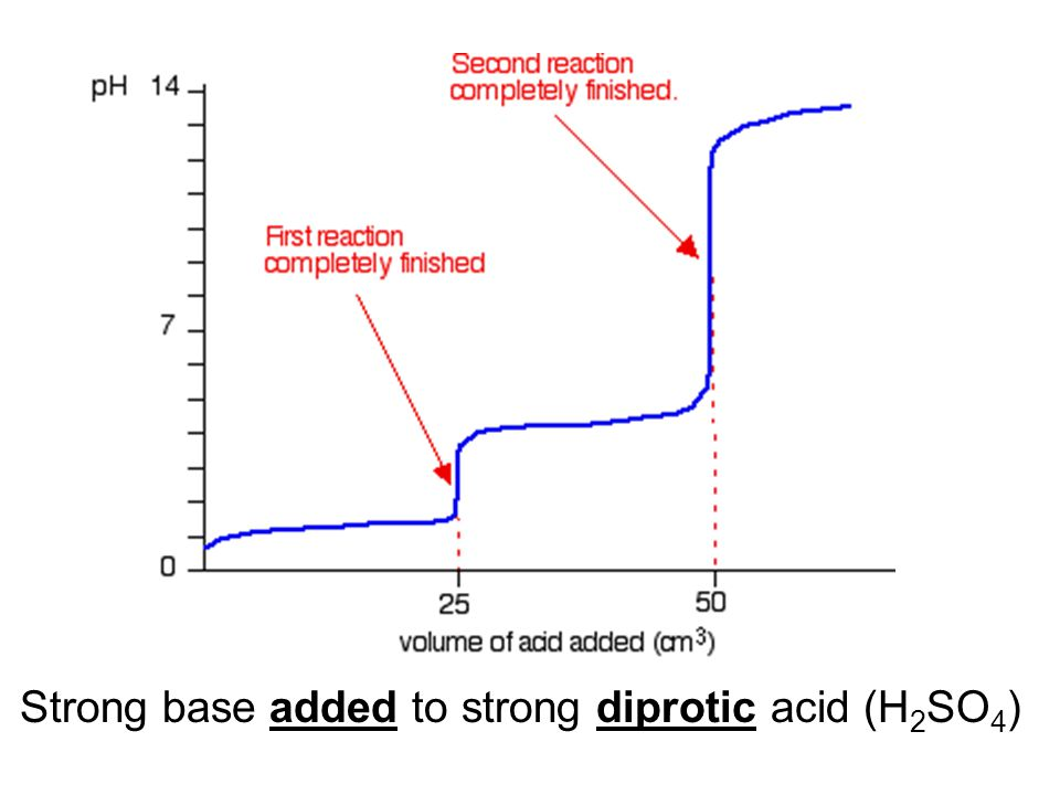 Strong base added to strong diprotic acid (H 2 SO 4 )