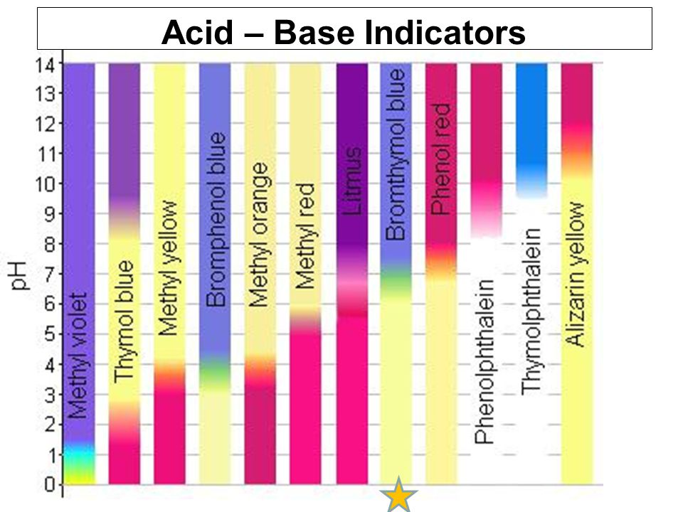 Acid – Base Indicators