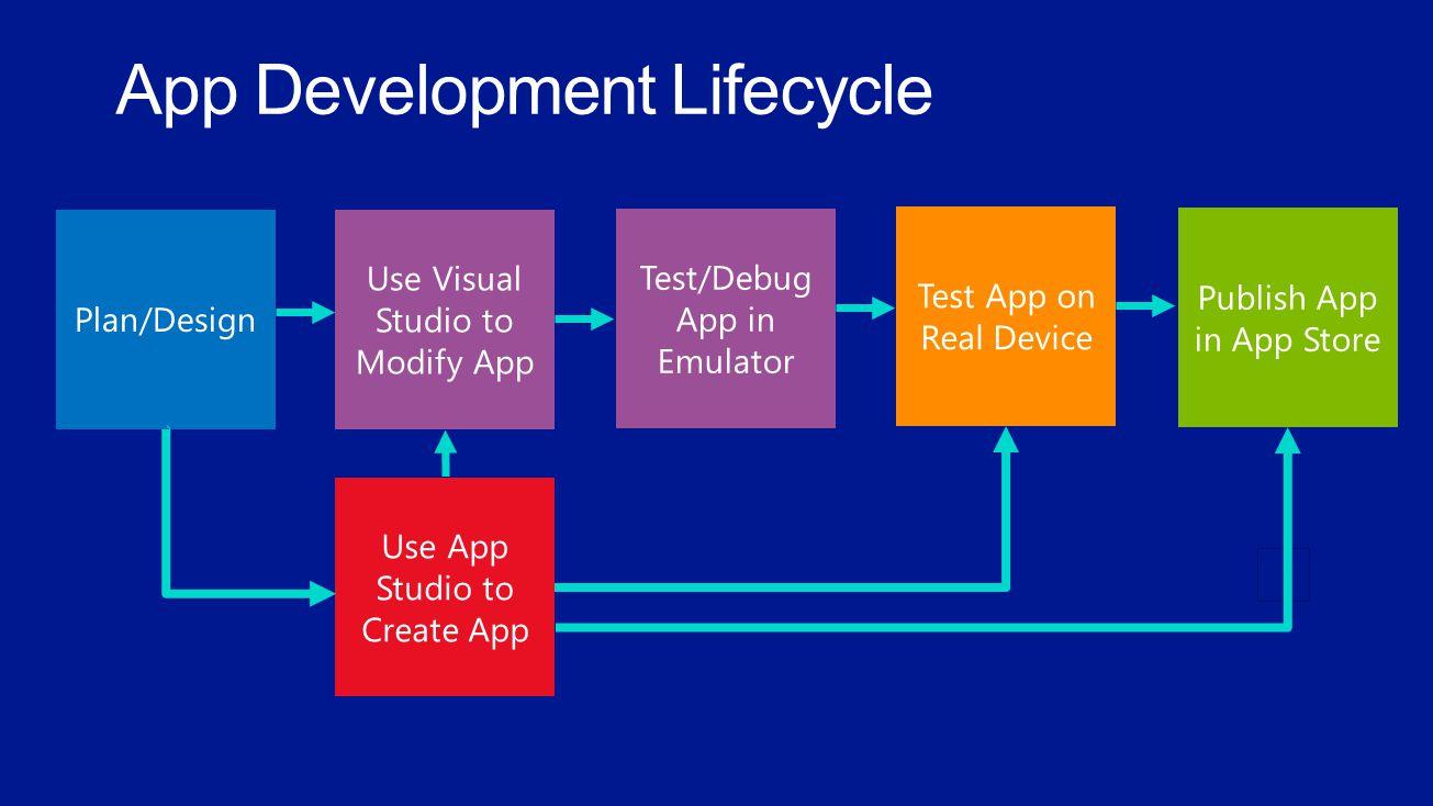 Plan/Design Use Visual Studio to Modify App Test/Debug App in Emulator Test App on Real Device Publish App in App Store Use App Studio to Create App