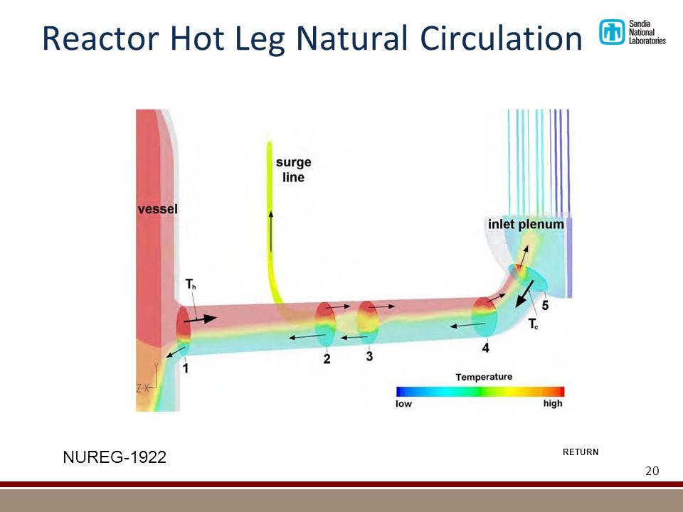 Reactor Hot Leg Natural Circulation 20 NUREG-1922 RETURN