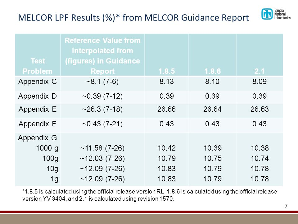 MELCOR LPF Results (%)* from MELCOR Guidance Report Test Problem Reference Value from interpolated from (figures) in Guidance Report1.8.51.8.62.1 Appendix C~8.1 (7-6)8.138.108.09 Appendix D~0.39 (7-12)0.39 Appendix E~26.3 (7-18)26.6626.6426.63 Appendix F~0.43 (7-21)0.43 Appendix G 1000 g 100g 10g 1g ~11.58 (7-26) ~12.03 (7-26) ~12.09 (7-26) 10.42 10.79 10.83 10.39 10.75 10.79 10.38 10.74 10.78 7 *1.8.5 is calculated using the official release version RL, 1.8.6 is calculated using the official release version YV 3404, and 2.1 is calculated using revision 1570.