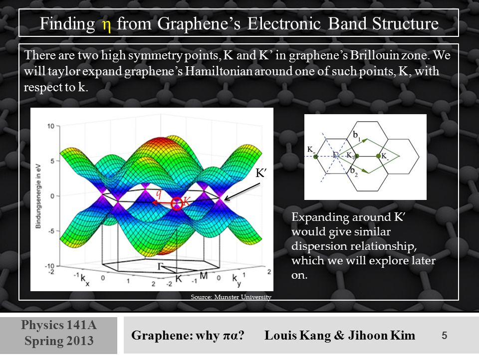 5 Physics 141A Spring 2013 Graphene: why πα? Louis Kang & Jihoon Kim Finding η from Graphene's Electronic Band Structure There are two high symmetry p