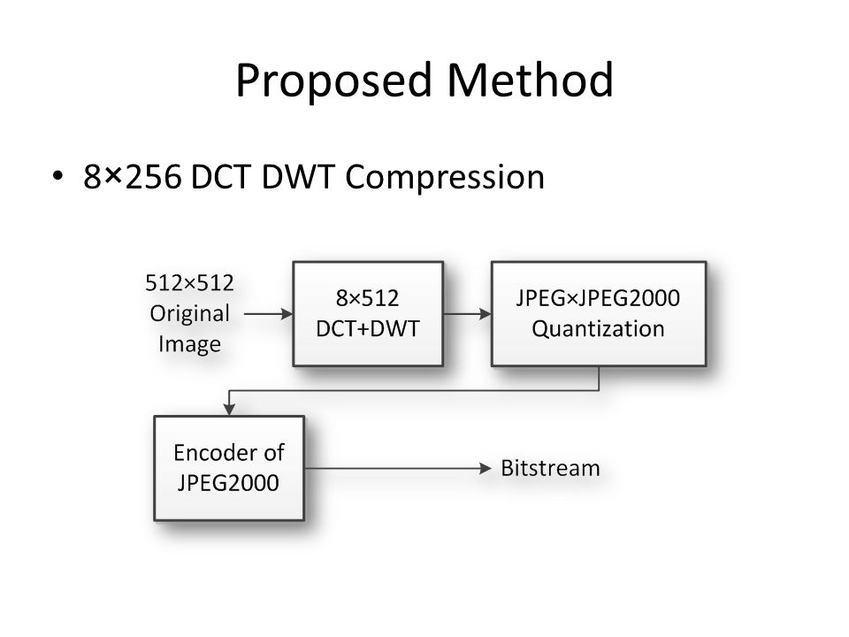 Proposed Method 8×256 DCT DWT Compression