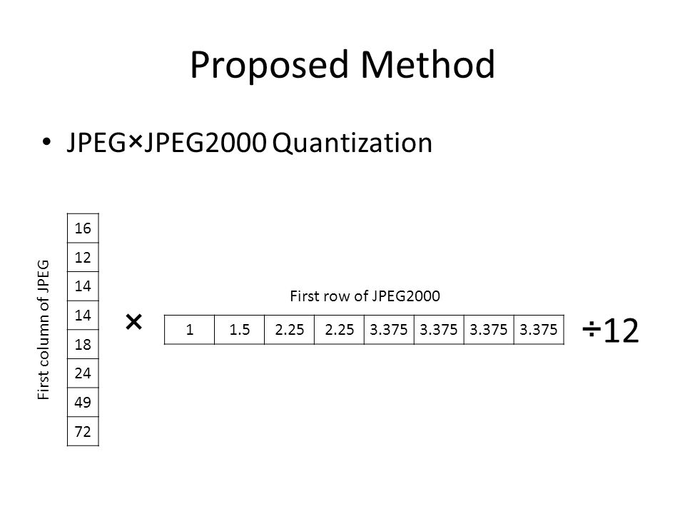 Proposed Method JPEG×JPEG2000 Quantization 16 12 14 18 24 49 72 × First column of JPEG 11.52.25 3.375 First row of JPEG2000 ÷12
