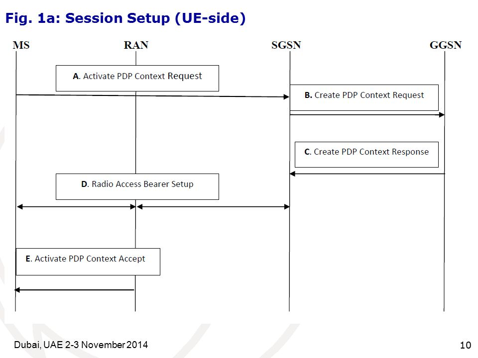 10Dubai, UAE 2-3 November 2014 Fig. 1a: Session Setup (UE-side)