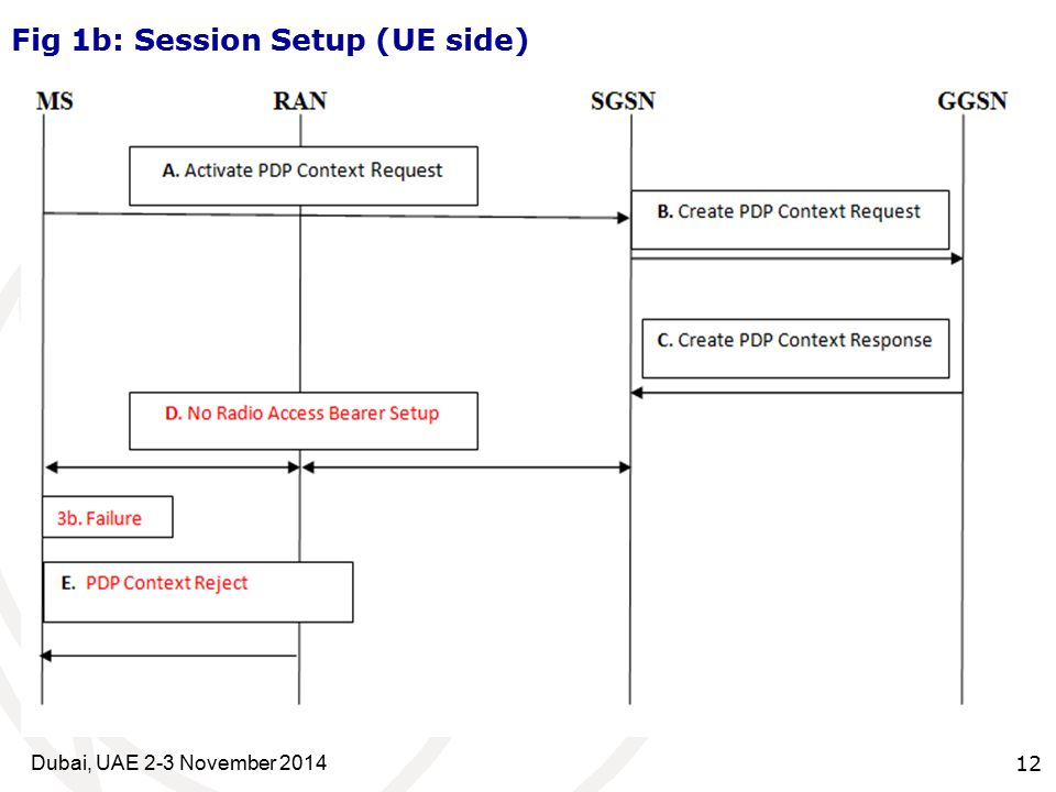 12 Fig 1b: Session Setup (UE side) Dubai, UAE 2-3 November 2014