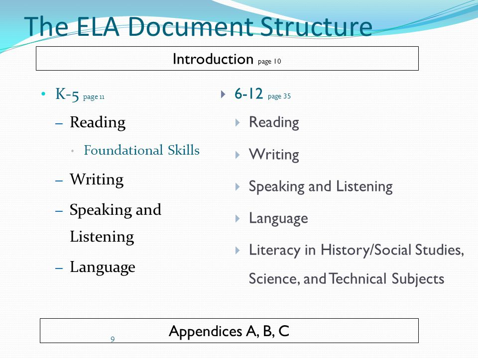 The ELA Document Structure K-5 page 11 – Reading Foundational Skills – Writing – Speaking and Listening – Language  6-12 page 35  Reading  Writing  Speaking and Listening  Language  Literacy in History/Social Studies, Science, and Technical Subjects Appendices A, B, C Introduction page 10 9