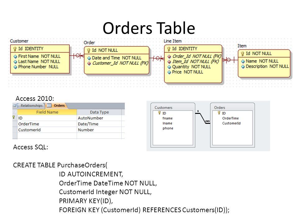 Orders Table Access SQL: CREATE TABLE PurchaseOrders( ID AUTOINCREMENT, OrderTime DateTime NOT NULL, CustomerId Integer NOT NULL, PRIMARY KEY(ID), FOREIGN KEY (CustomerId) REFERENCES Customers(ID)); Access 2010: