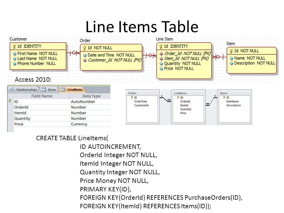 Line Items Table CREATE TABLE LineItems( ID AUTOINCREMENT, OrderId Integer NOT NULL, ItemId Integer NOT NULL, Quantity Integer NOT NULL, Price Money NOT NULL, PRIMARY KEY(ID), FOREIGN KEY(OrderId) REFERENCES PurchaseOrders(ID), FOREIGN KEY(ItemId) REFERENCES Items(ID)); Access 2010: