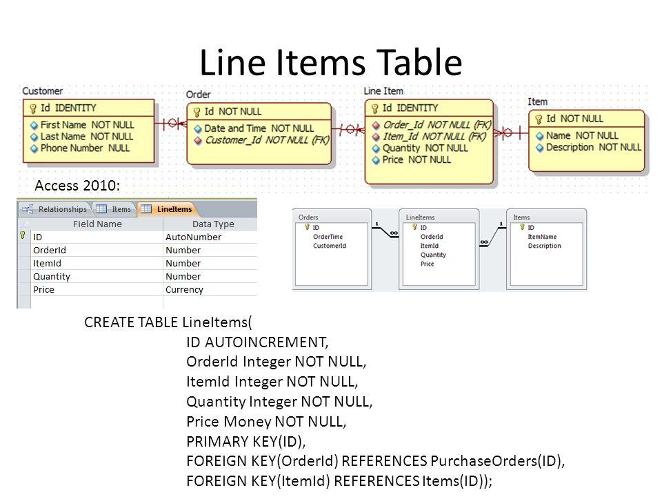 Line Items Table CREATE TABLE LineItems( ID AUTOINCREMENT, OrderId Integer NOT NULL, ItemId Integer NOT NULL, Quantity Integer NOT NULL, Price Money N