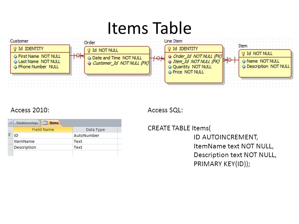 Items Table Access SQL: CREATE TABLE Items( ID AUTOINCREMENT, ItemName text NOT NULL, Description text NOT NULL, PRIMARY KEY(ID)); Access 2010: