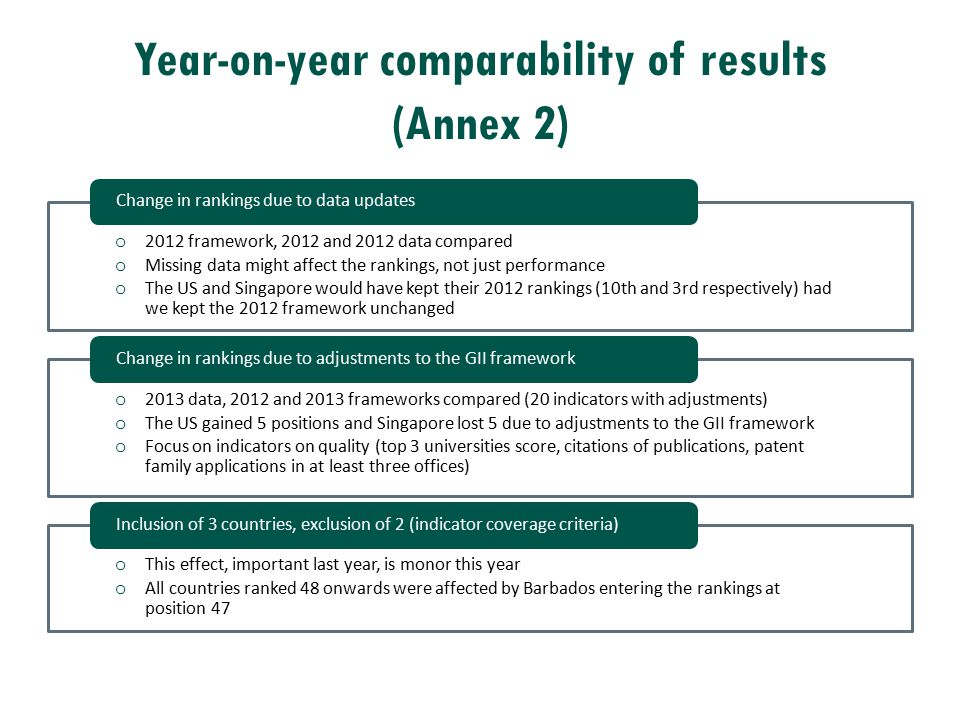 Year-on-year comparability of results (Annex 2) o 2012 framework, 2012 and 2012 data compared o Missing data might affect the rankings, not just perfo