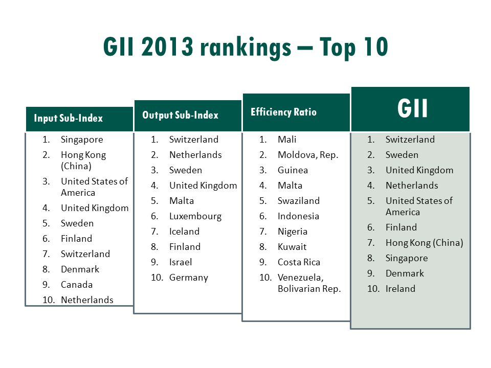 GII 2013 rankings – Top 10 1.Singapore 2.Hong Kong (China) 3.United States of America 4.United Kingdom 5.Sweden 6.Finland 7.Switzerland 8.Denmark 9.Ca