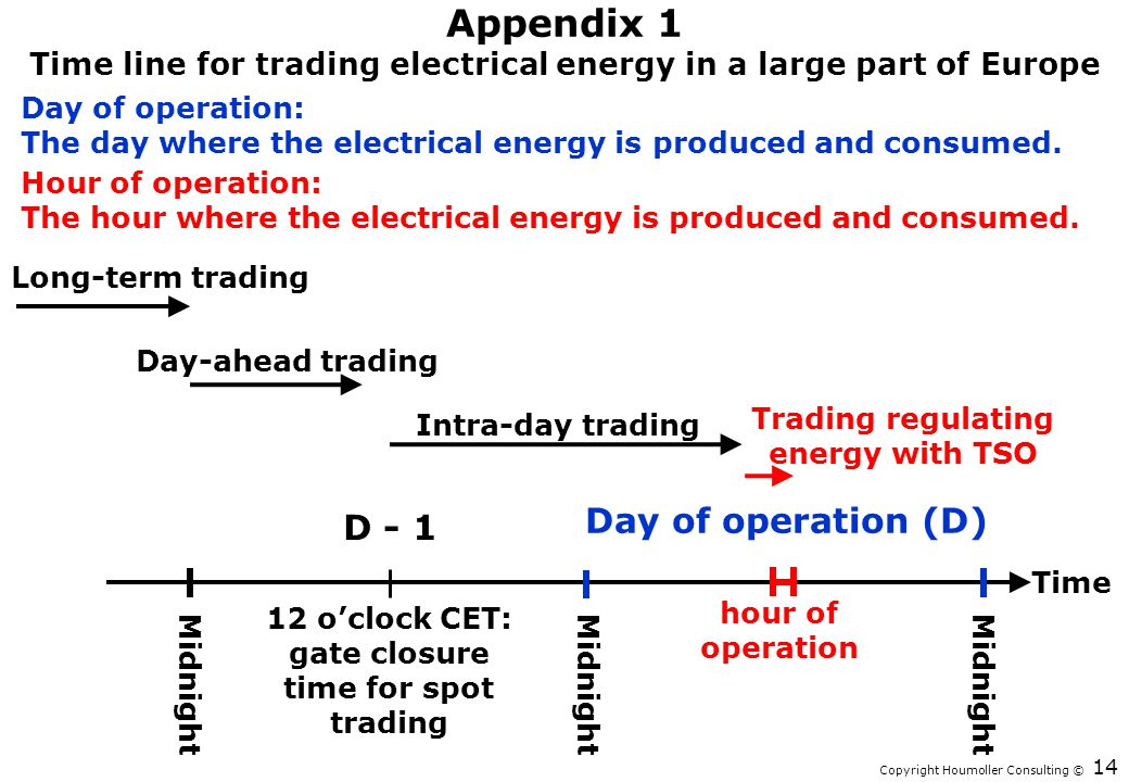 Copyright Houmoller Consulting © Appendix 1 Time line for trading electrical energy in a large part of Europe 14 Time Day of operation (D) Midnight Da