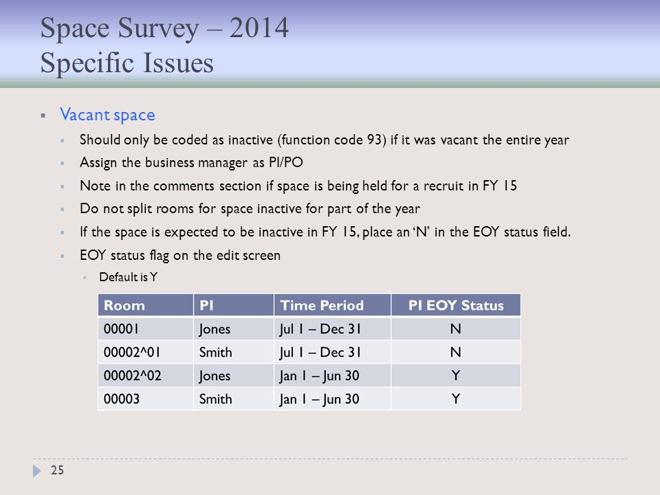 25  Vacant space  Should only be coded as inactive (function code 93) if it was vacant the entire year  Assign the business manager as PI/PO  Note in the comments section if space is being held for a recruit in FY 15  Do not split rooms for space inactive for part of the year  If the space is expected to be inactive in FY 15, place an 'N' in the EOY status field.